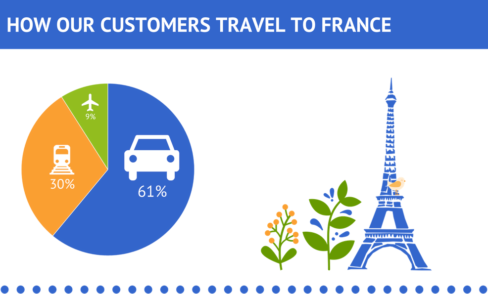 Infographic telling that 61% of our customers travel by car to france while 30% travel by train and 9% by plane.